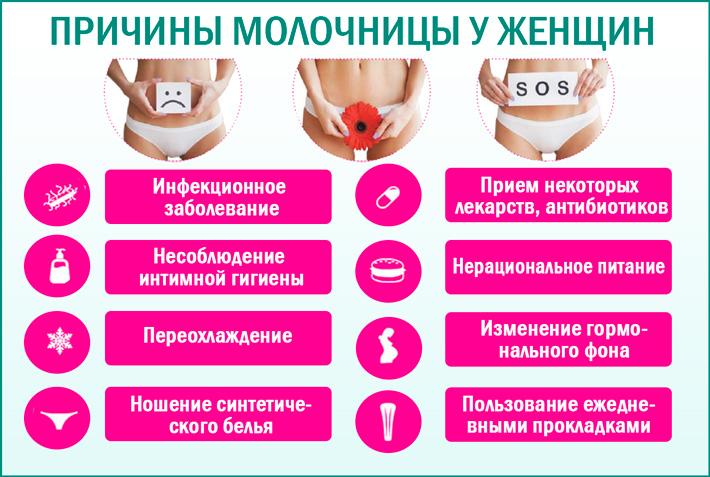 Как вылечить молочницу у женщин в домашних условиях быстро и эффективно
