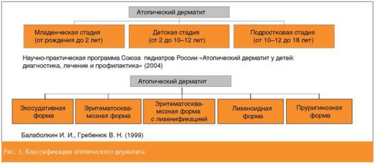 классификация атопического дерматита у детей